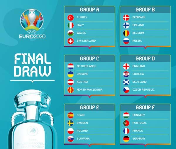 Các bảng đấu tại VCK EURO 2020.