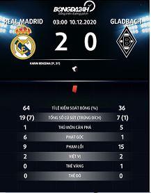 Thông số trận đấu Real Madrid 2-0 Gladbach